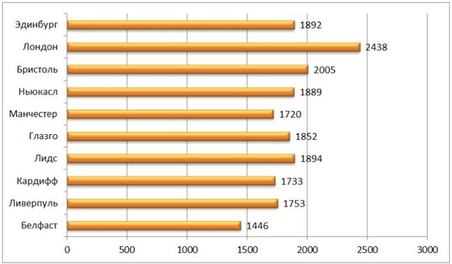 Диаграмма ежемесячного дохода
