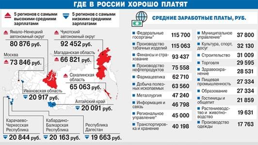 Где в России хорошо платят