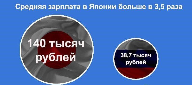 Сравнительные цифры