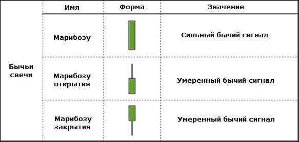 Значение, имя и форма