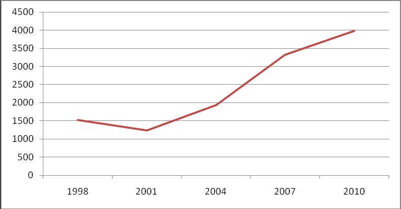 Данные по объему сделок на Форекс