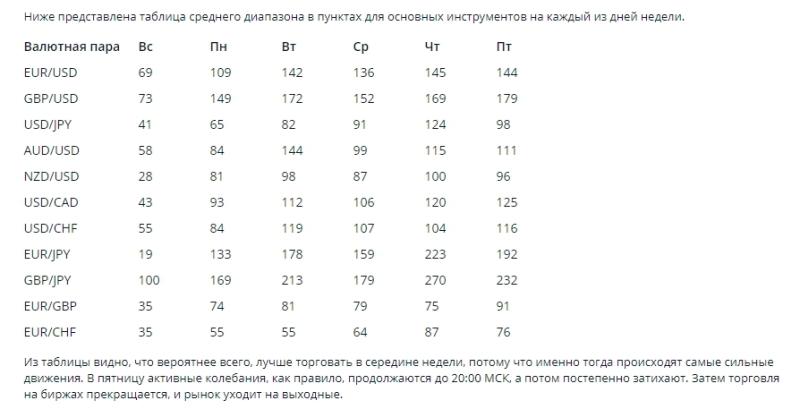 Таблица волатильности