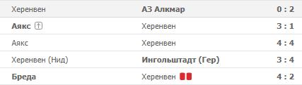 Результаты игр Херенвена