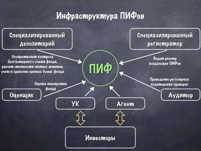 Схема ПИФов