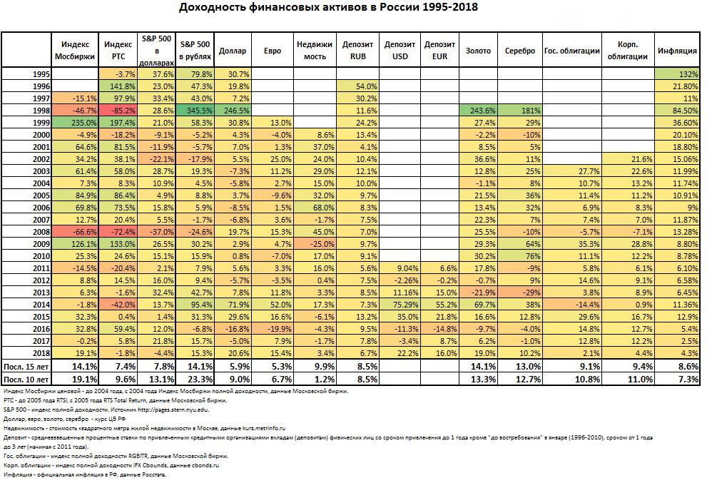 Таблица доходности финансовых активов 1998-2018 год
