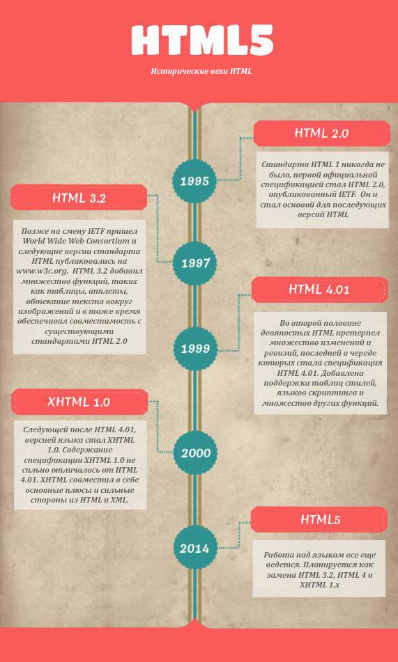 Развитие html