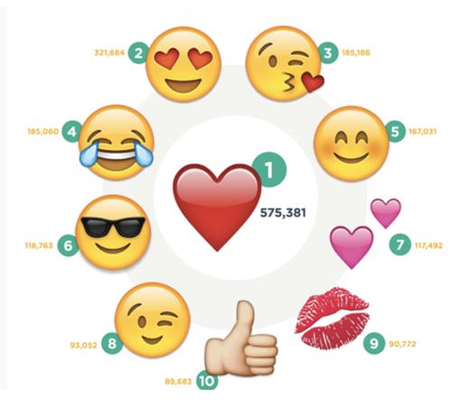 Статистика популярности используемых смайлов в Instagram