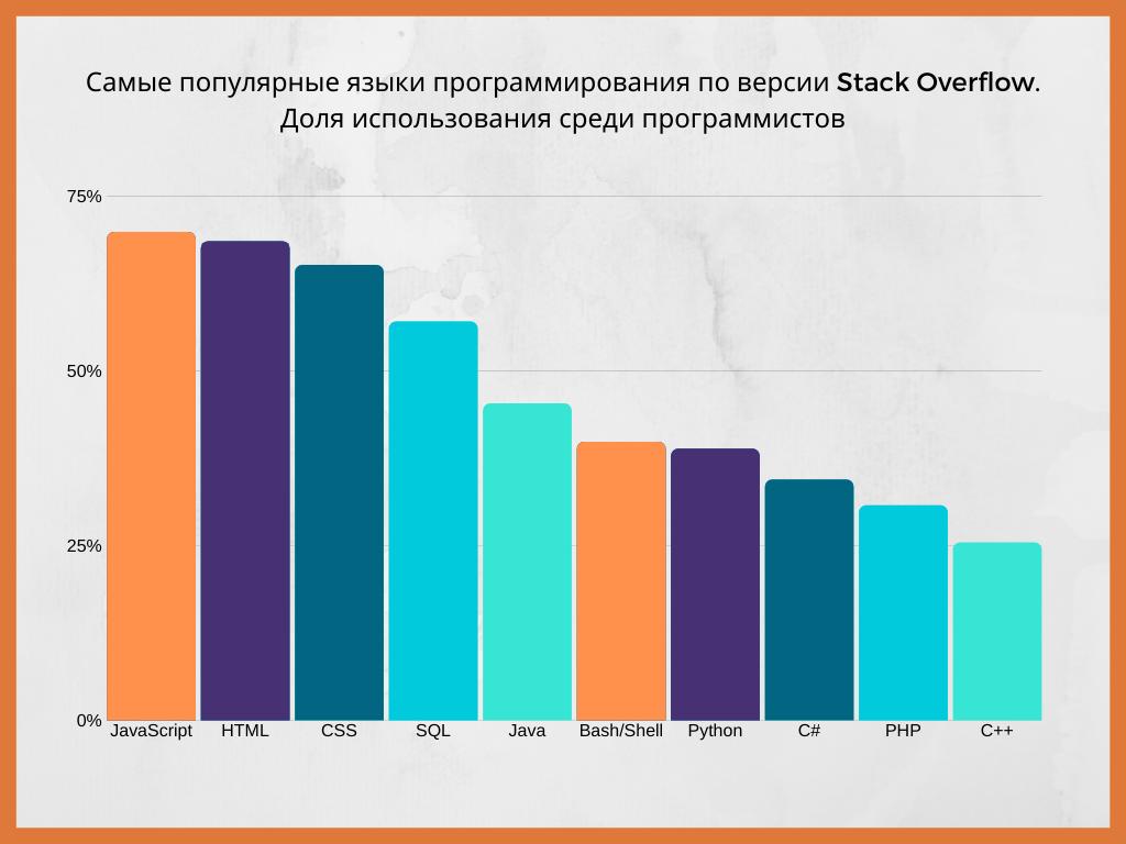 Популярные языки программирования