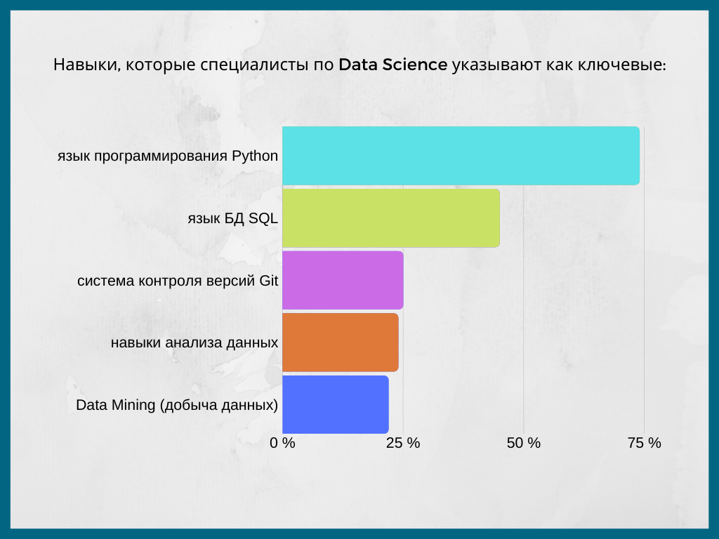Навыки Data Scientist