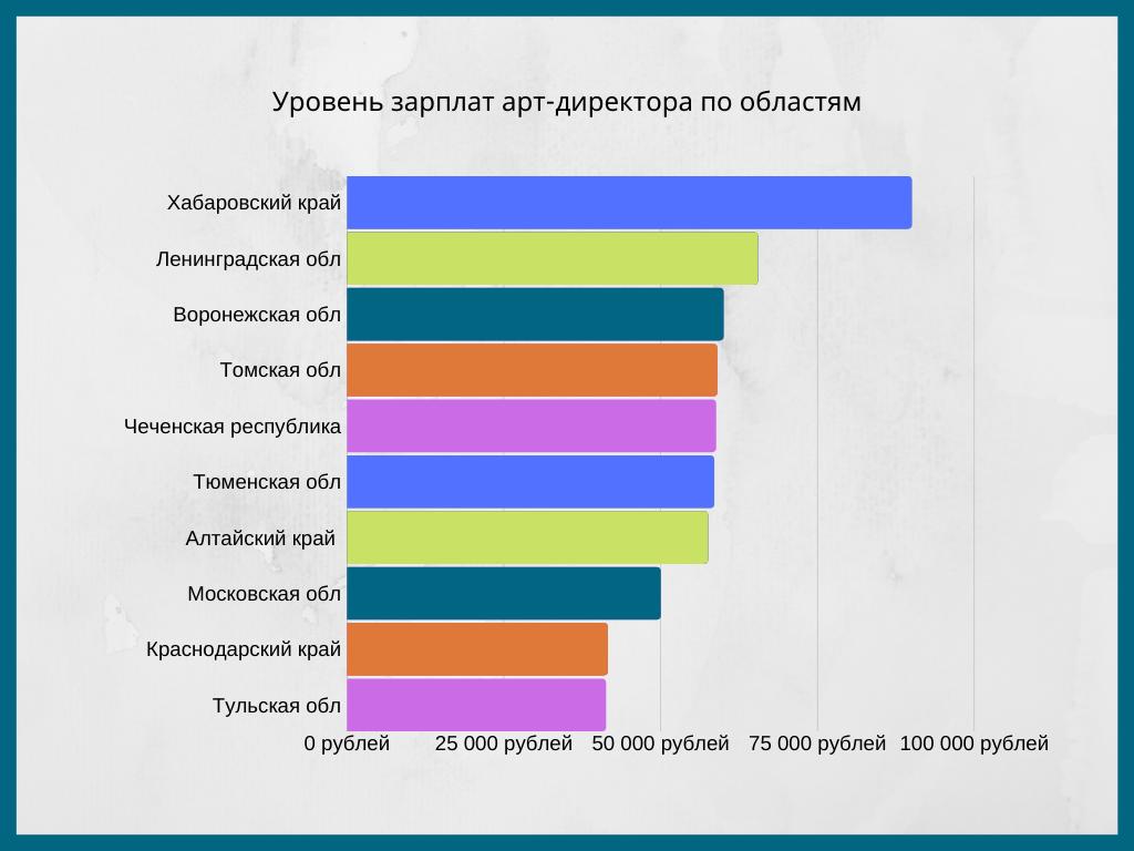 Уровень зарплат арт-директора по областям