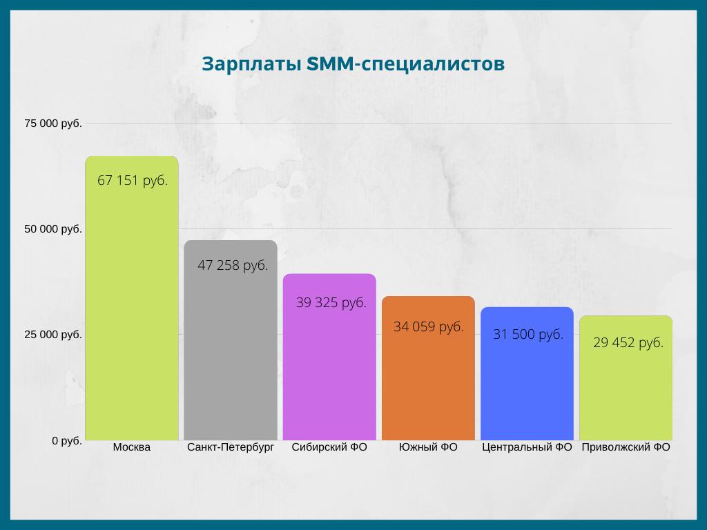 Зарплаты SMM-специалистов