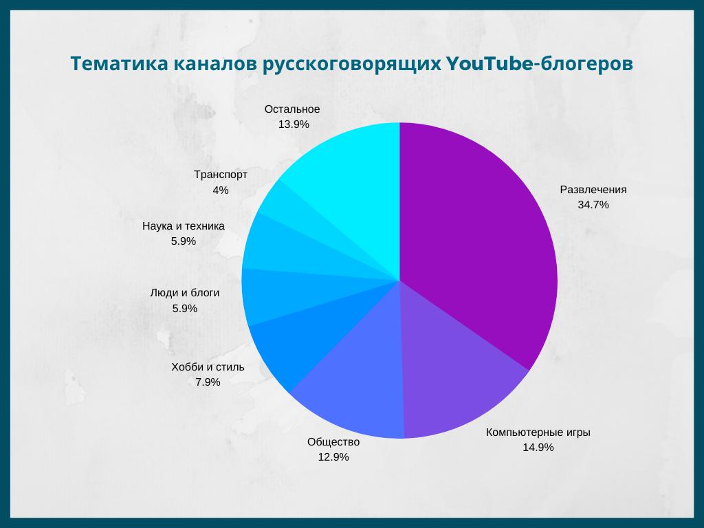 Тематика каналов на ютуб