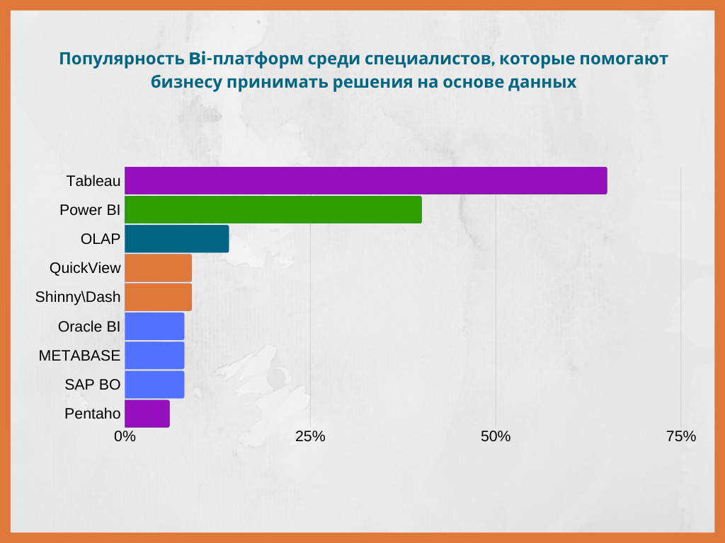 Популярность BI-платформы