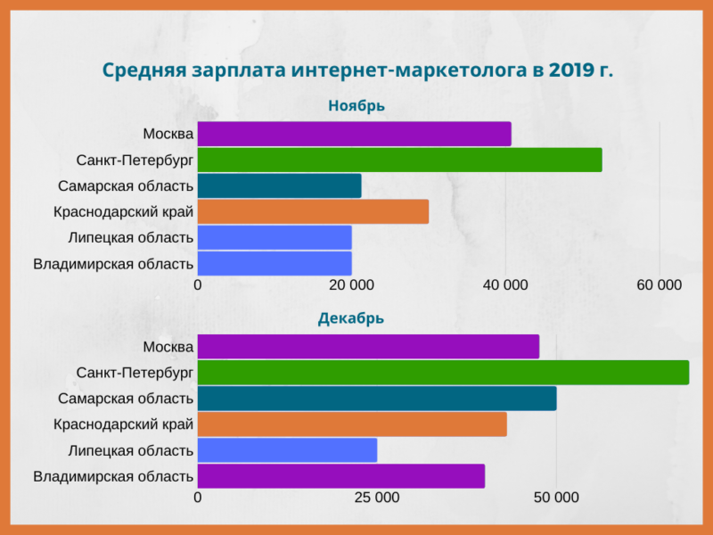 Средняя зарплата по регионам