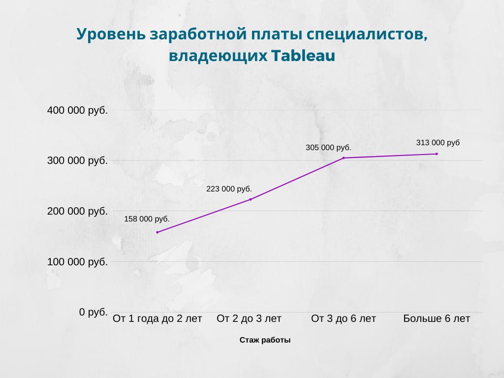 Уровень заработной платы