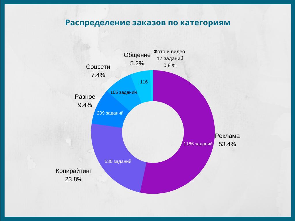 Распределение заказов по категориям