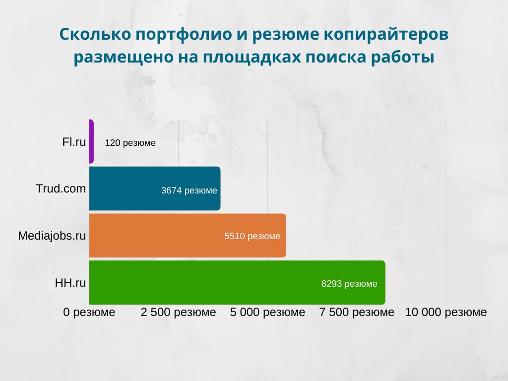Статистика портфолио и резюме