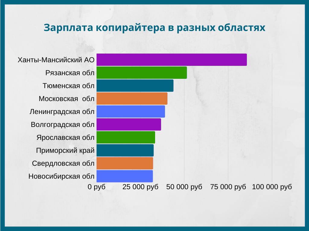 Зарплата копирайтеров по областям