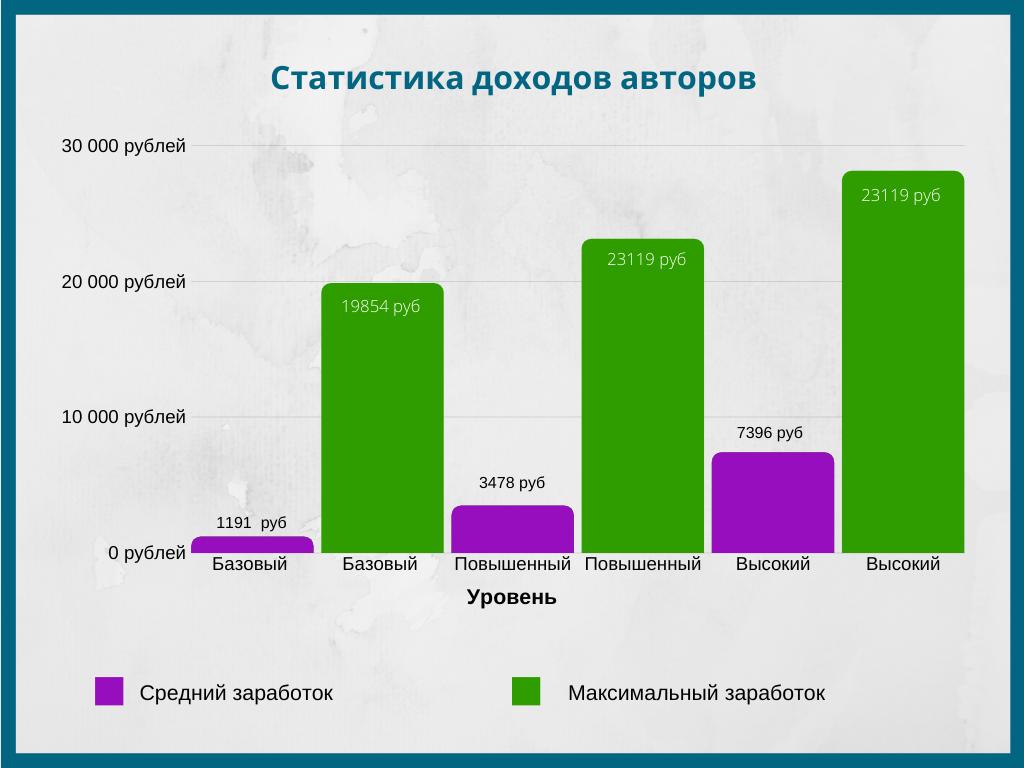 Статистика доходов авторов