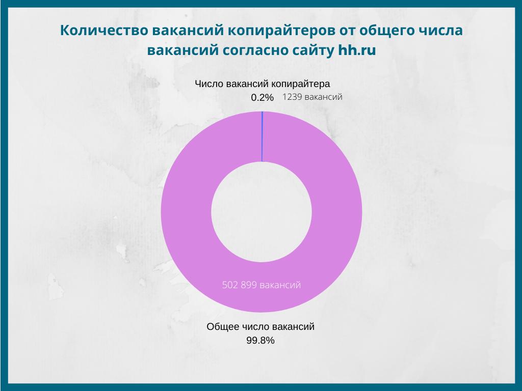 Процент вакансий копирайтера