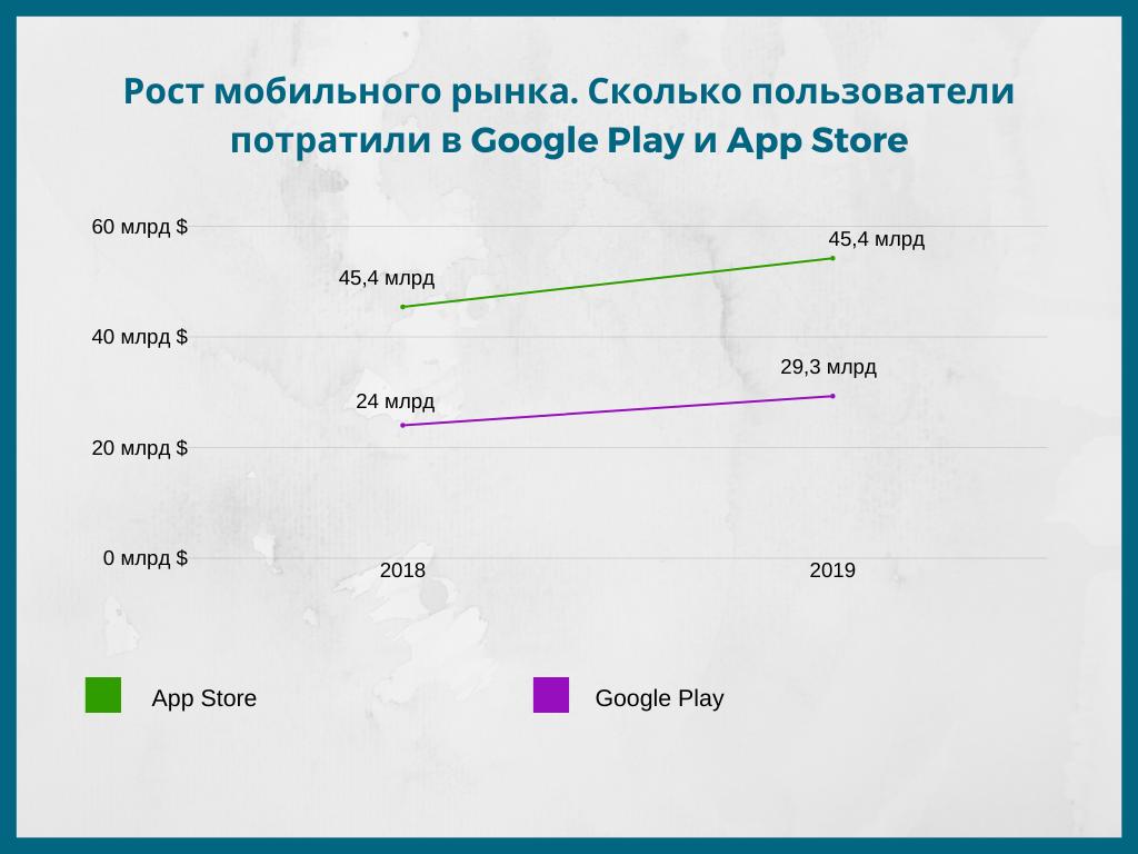 Рост мобильного рынка
