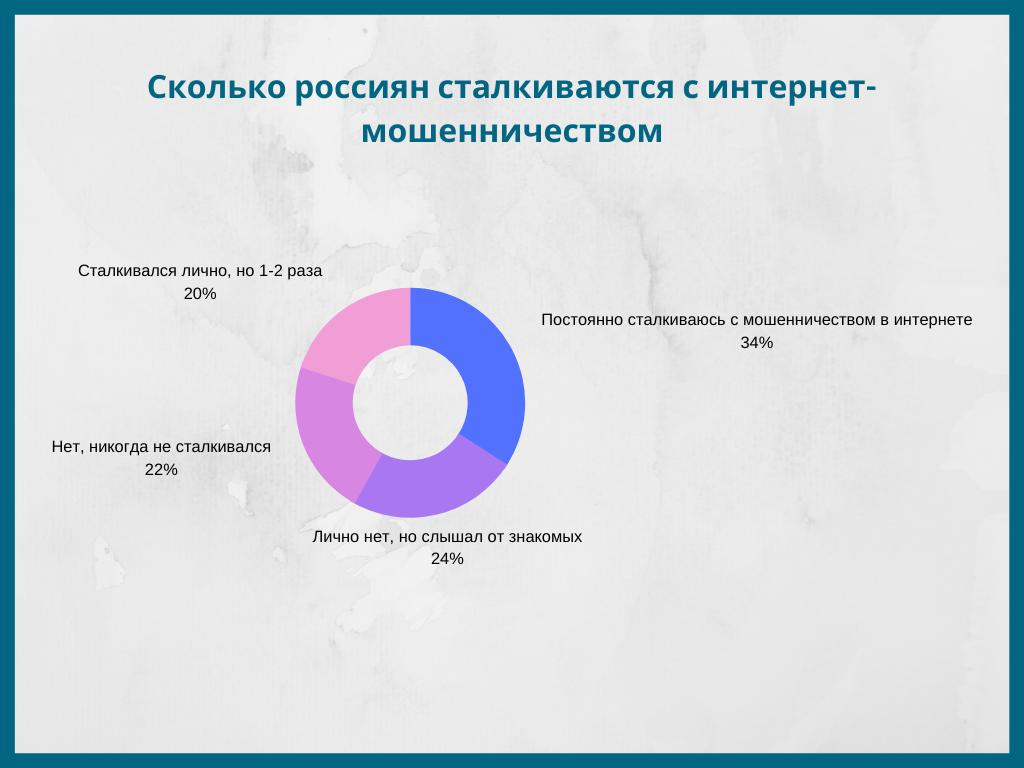Статистика по мошенничеству