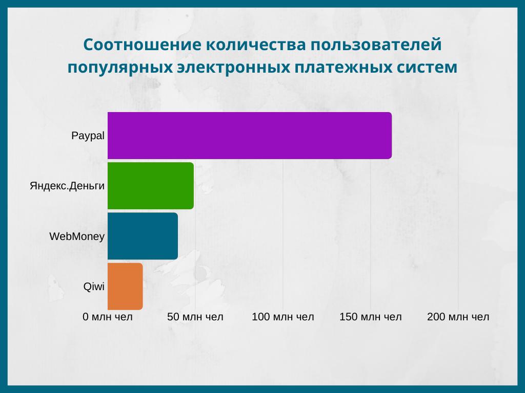 Количество пользователей платежных систем