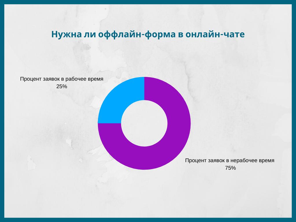 Процент завок