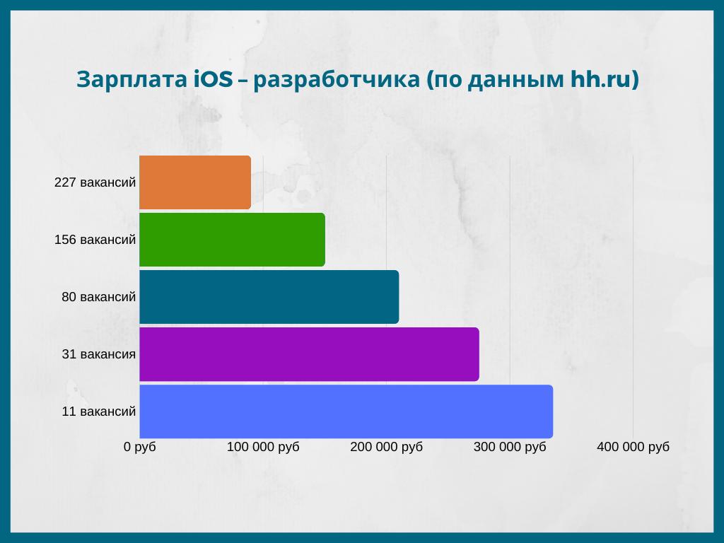 Зарплата iOS-разработчика