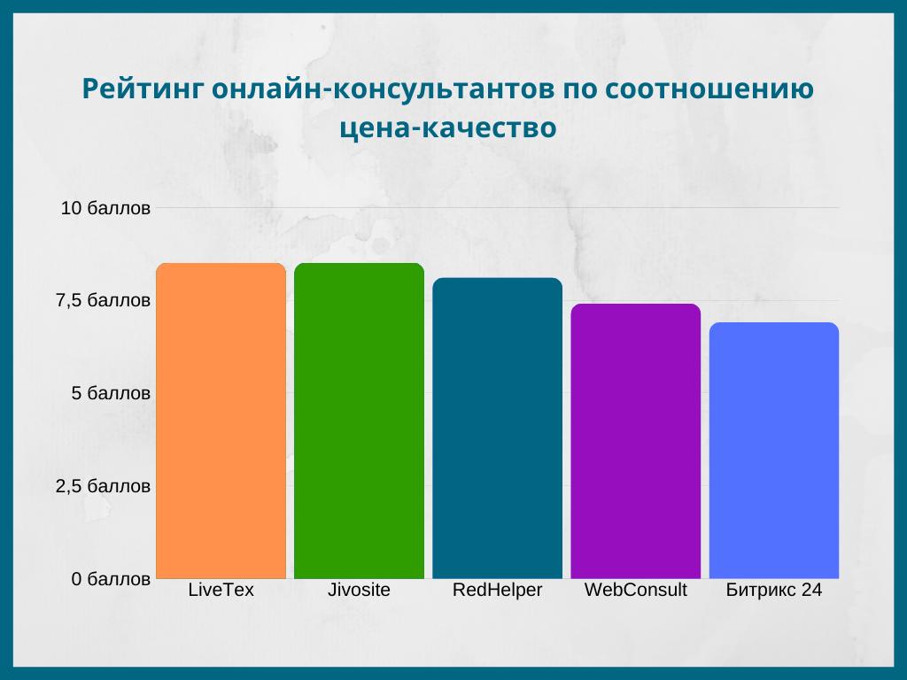 Рейтинг онлайн-консультантов