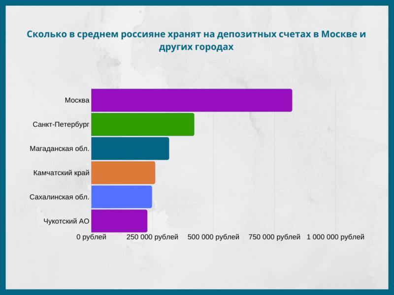 Сколько россияне хранят на депозитных счетах