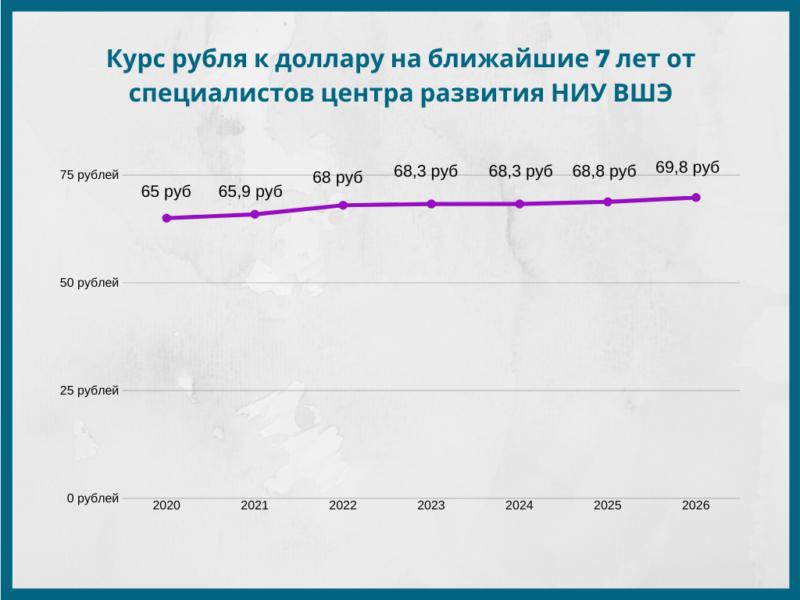 Прогноз курса рубля на 7 лет