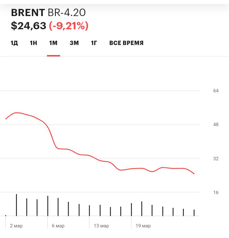 График цены на нефть в марте 2020 года
