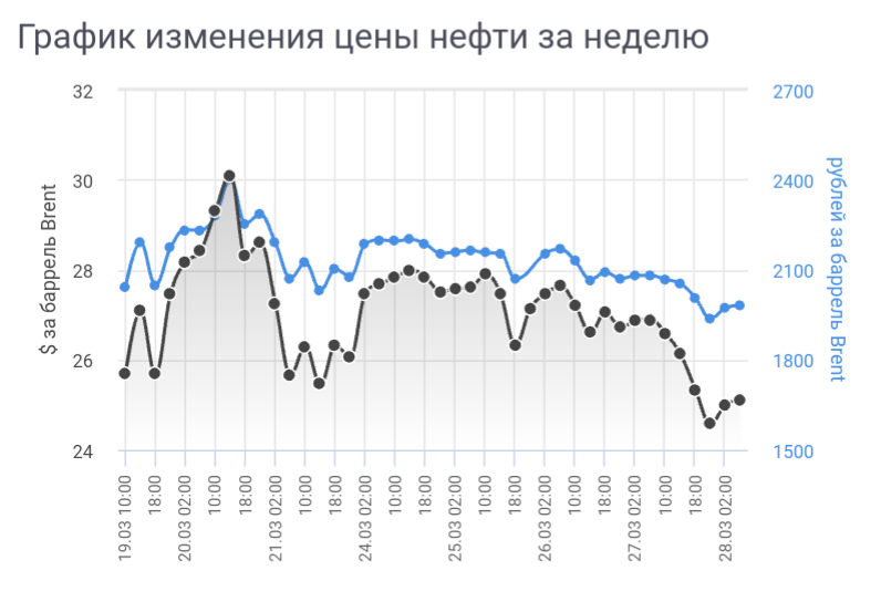 График изменения цены нефти