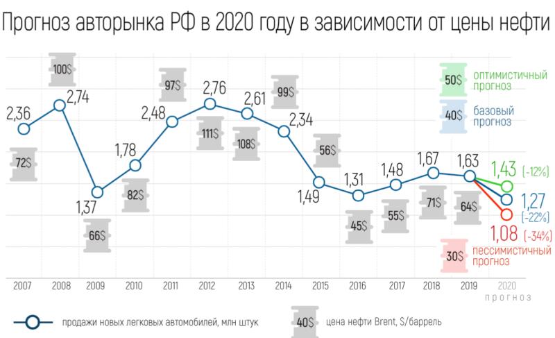Прогноз авторынка РФ