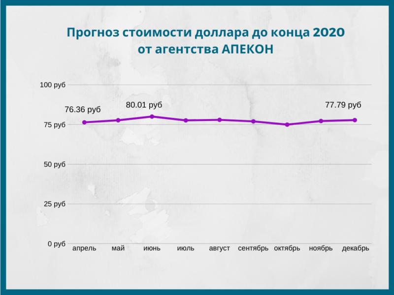 Прогноз курса рубля до конца 2020 года