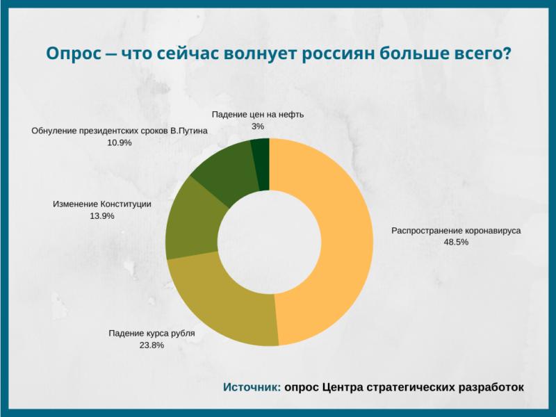 Опрос - что сейчас россиян волнует больше всего