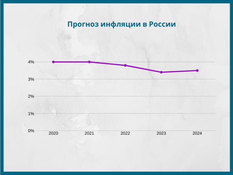 Прогноз инфляции в России