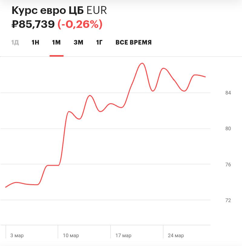 Курс Евро в марте 2020 года