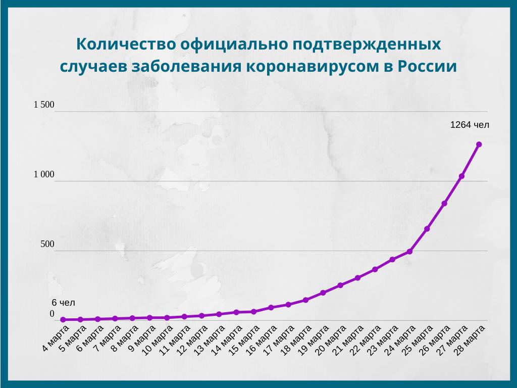 Количество заболевших коронавирусом в России