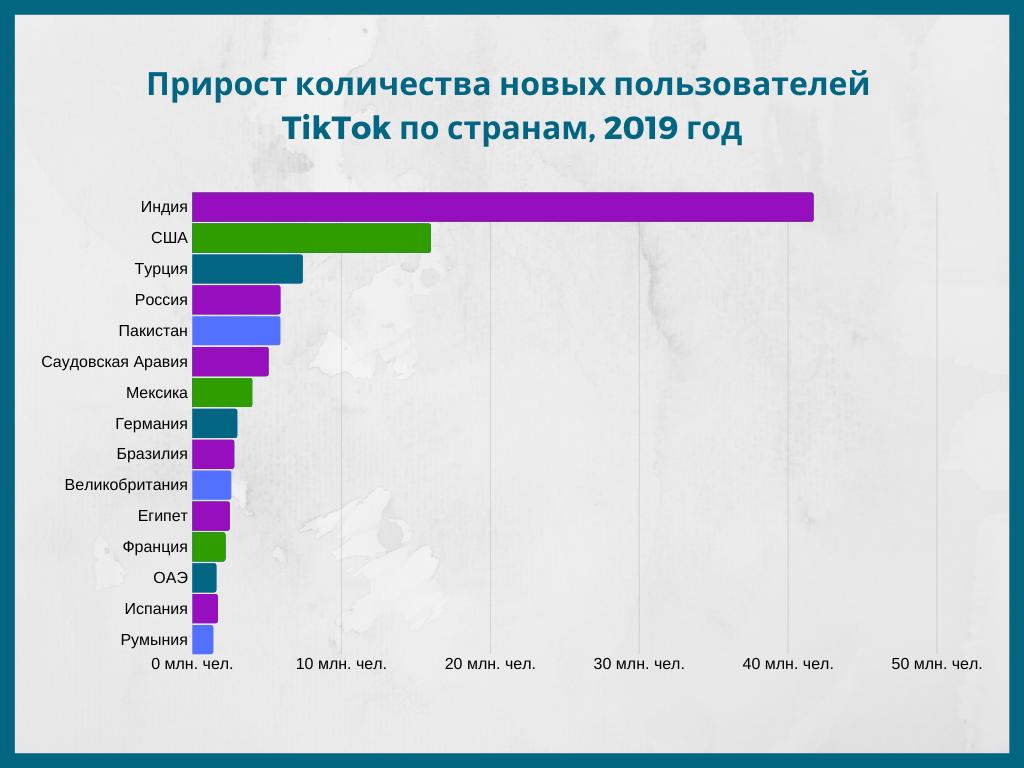 Прирост количества новых пользователей 2019 год