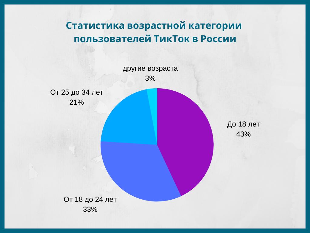 Статистика возрастов пользователей