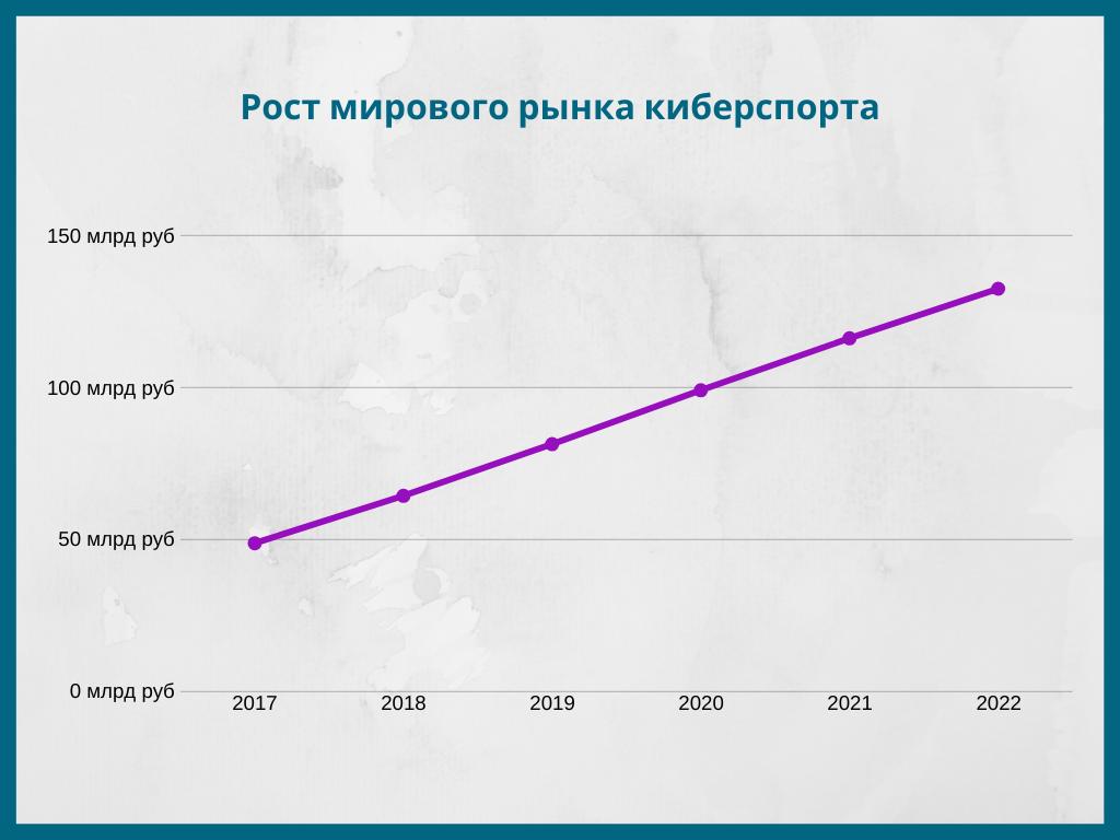Рост мирового рынка киберспорта