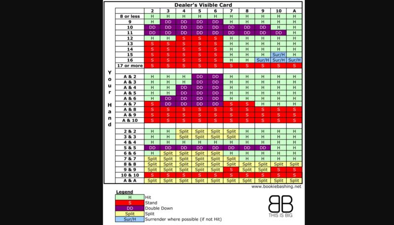 Таблица для принятия решений в блэкджеке