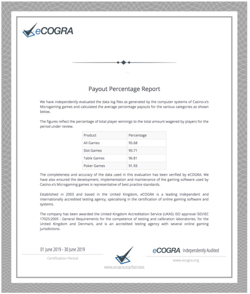 Сертификат проверки отдачи онлайн-казино независимой организацией